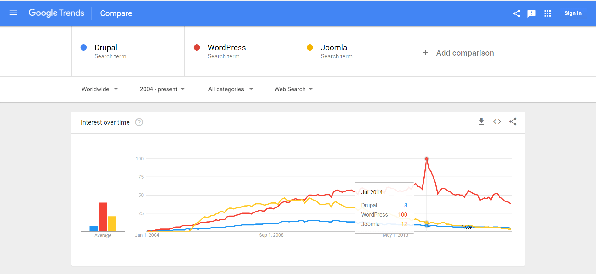 WordPress-Google-Trends