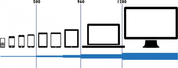 device-size-responsive-desig